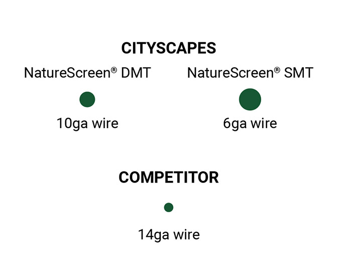 Diagram of CityScapes' maintenance free, powder coated 10ga steel versus our competitor